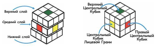 Кубик Рубика собирается путем